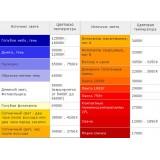 Таблица соответствия цветовых температур