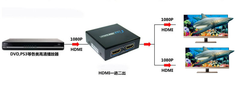 HDMI SPLITTER 1X2  сплиттер
