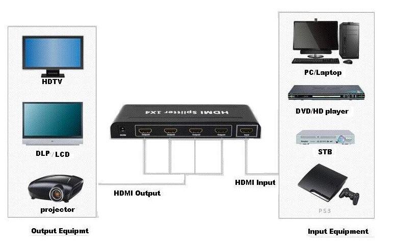 HDMI SPLITTER 1X4 сплиттер