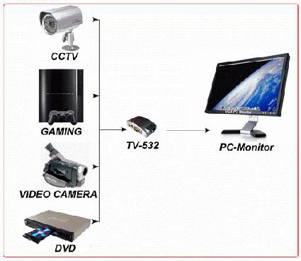 Converter RCA / S-Video To VGA Converter