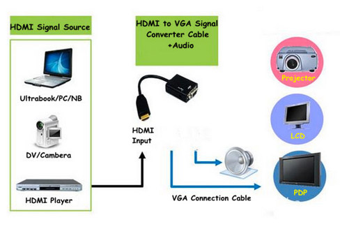 HDMI to VGA + audio converter