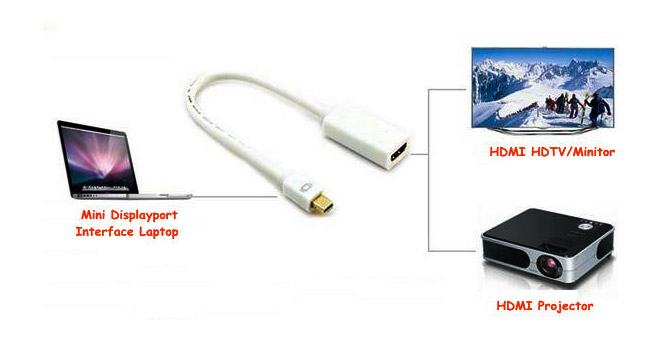 Конвертер Mini Displayport в HDMI (female)