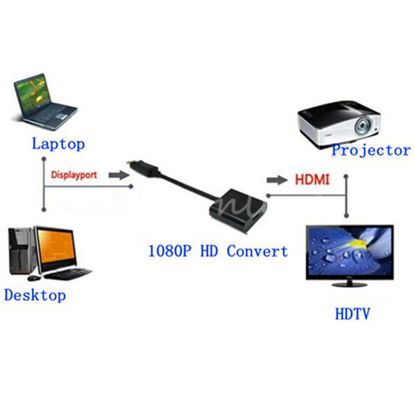 конвертер Display Port - HDMI