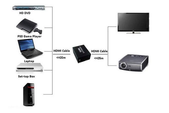 HDMI Extender - усилитель -  до 40 метров