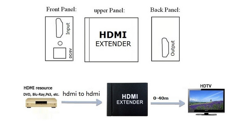HDMI Extender - усилитель -  40 метров