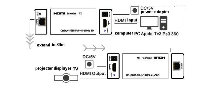 HDMI Extender - усилитель -  60 метров